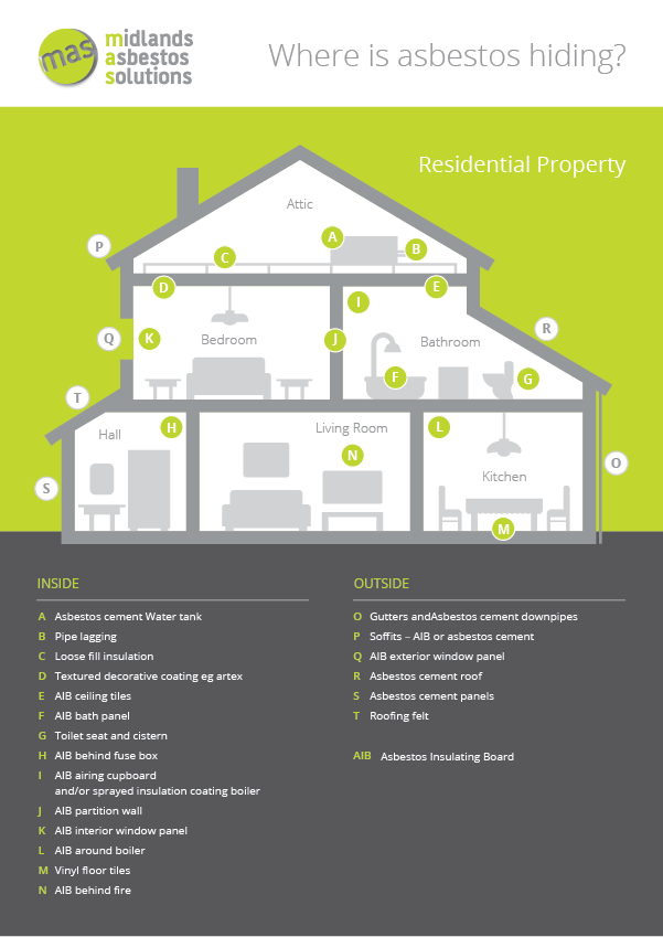 Infographic showing asbestos in an domestic property